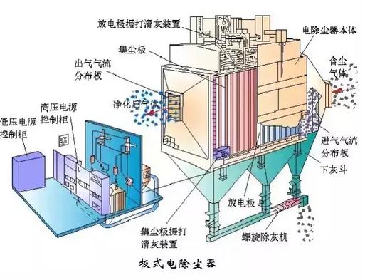 板式电除尘器: 这种电除尘器的收尘板由若干块平板组成,为了减少粉尘图片