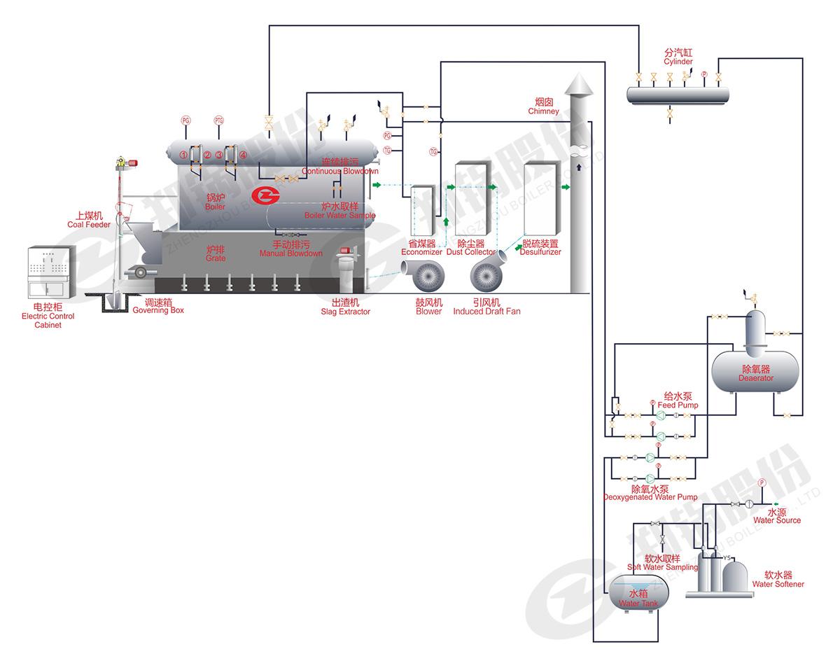szl链条炉排锅炉系统结构图